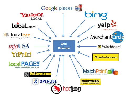 Online Business Listing Networks